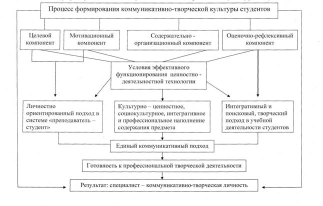 Рис. Модель формирования